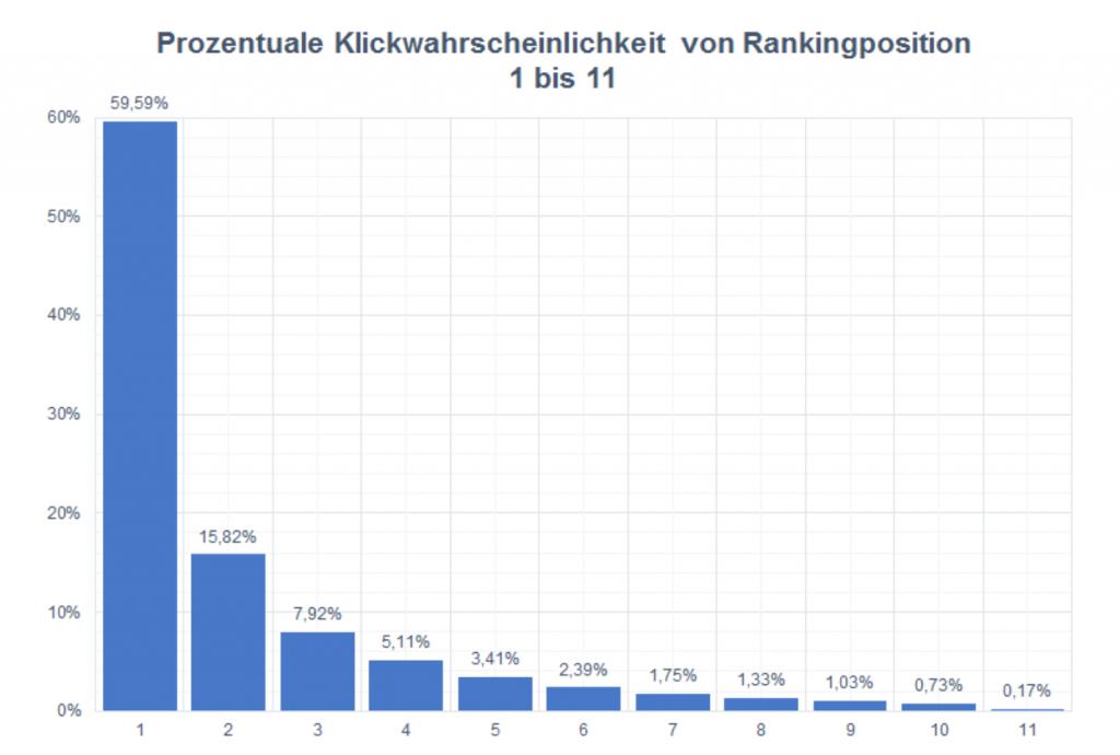 Prozentuale Klickwahrscheinlichkeit laut Sistrix